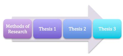 What to include in a research proposal - University of