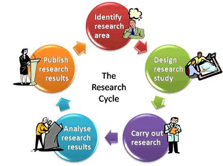 Rationale for the Study - Research-Methodology